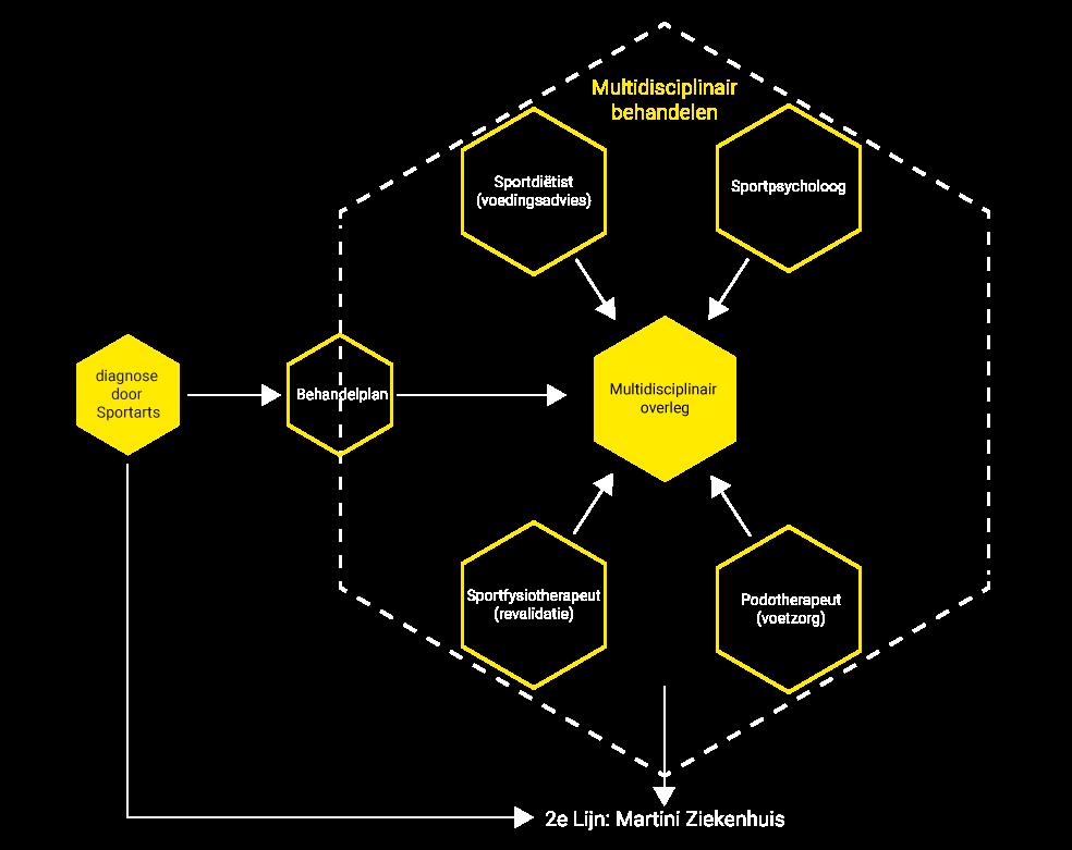 Multidisciplinair herstellen